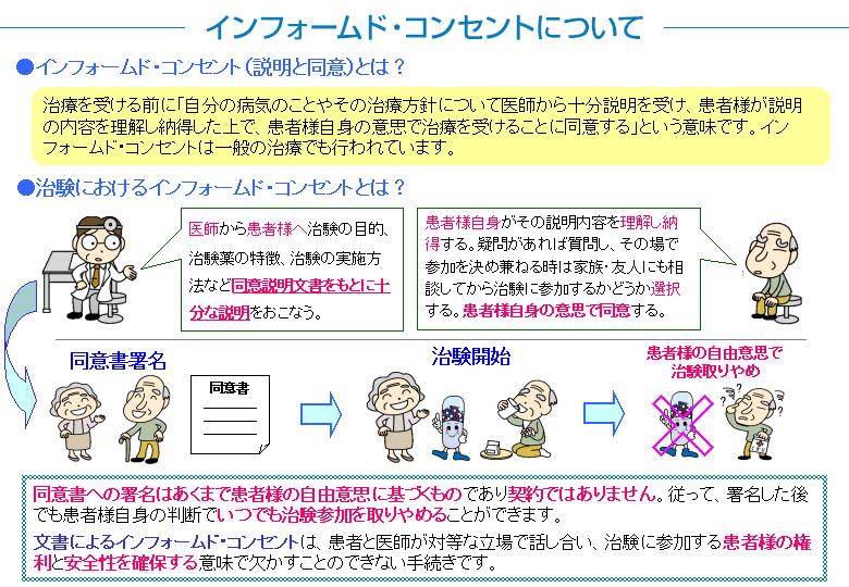 フォー ムドコンセント イン